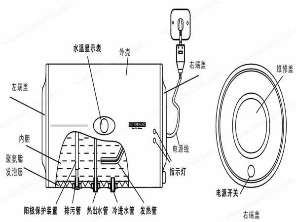 电热水器怎么用—电热水器的使用和注意事项