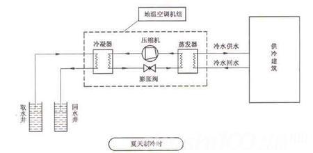 家用水源热泵—家用水源热泵工作原理和优点介绍