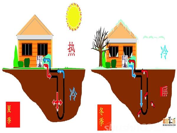地源热泵节能分析-地源热泵节能分析之三大节能因素