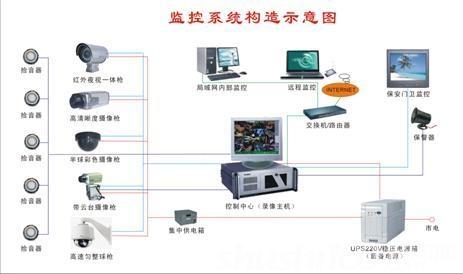 小型家庭安防监控系统—小型家庭安防监控系统安装及介绍