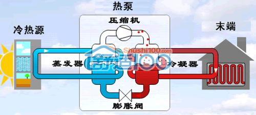 空气源热泵空调工作原理-空气源热泵空调工作原理及优势介绍