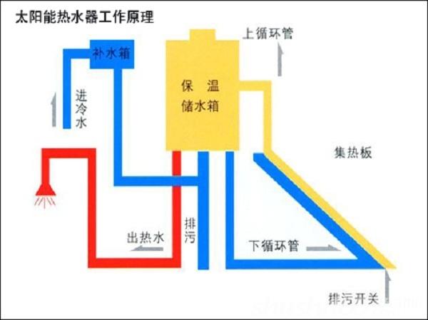 太阳能热水器工作原理-太阳能热水器上水 太阳能热水器上水方式及上