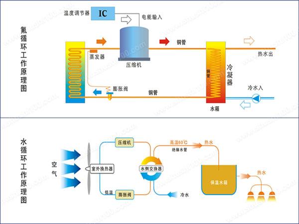 空气能回水管安装图_空气能热水器怎样安装循环泵-空气能热水器循环泵怎么安装