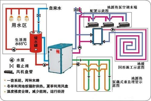 地源热泵系统专业知识问答