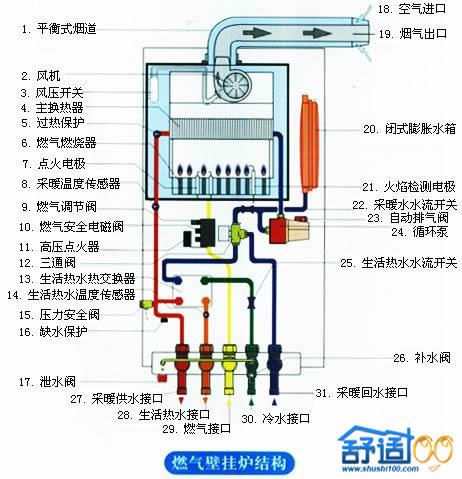 燃气壁挂炉内部结构图图片