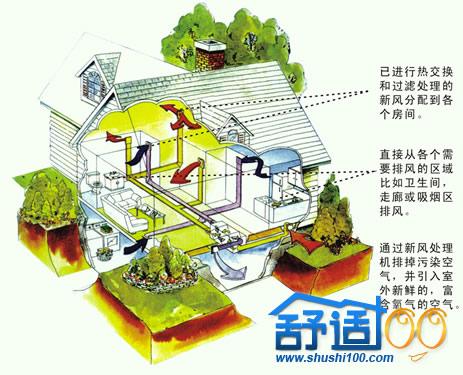 安装中央新风系统 解决室内环境污染危害健康四大误区