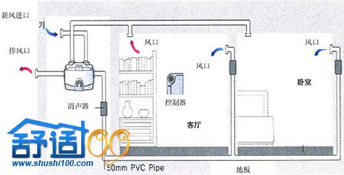 新风机组温度控制系统由比例积分温度控制器