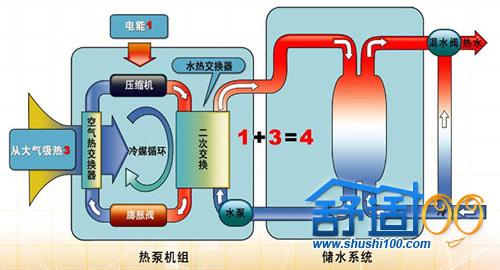 空气源热水器工作原理图