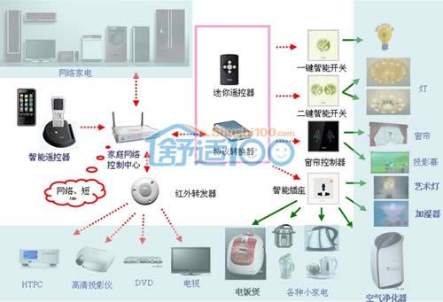 智能家居入住中新天津生态城-掌上监控一步到位