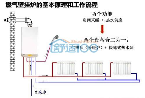 燃气壁挂炉工作原理-壁挂炉工作原理图