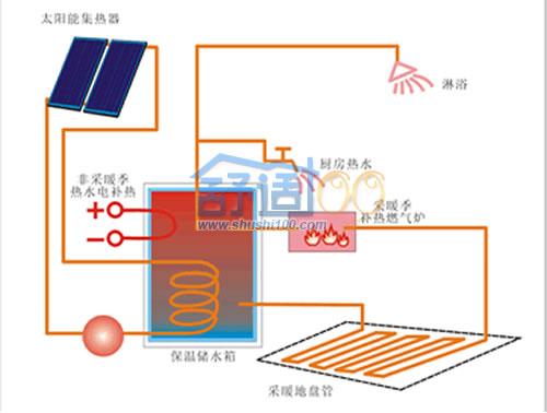 太阳能采暖系统-新采暖新生活