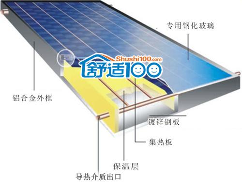 捷森平板太阳能集热器系统介绍