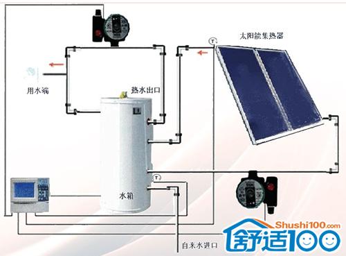 太阳能中央热水工程—什么是太阳能热水工程