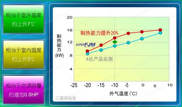 三星空调制热能力示意图