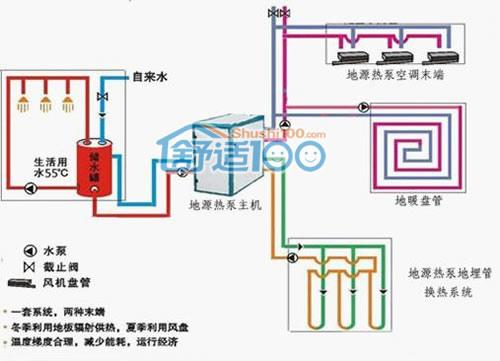 地源热泵系统功能图-地源热泵系统制冷采暖热水一机多