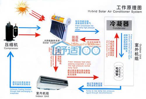 太阳能空调的原理-太阳能空调的工作原理图