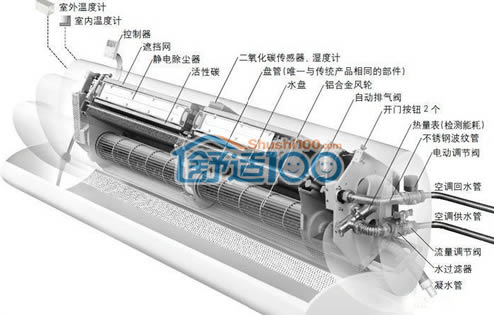 空调室内机结构图-家用空调室内机组成部分