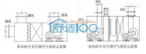 中央空调系统示意图-中央空调系统原理介绍
