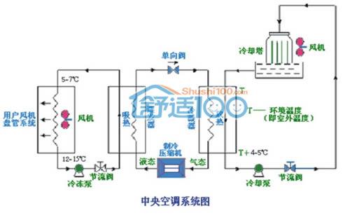 中央空调系统原理图-氟系统水系统中央空调系统比较