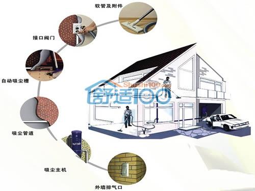 中央除尘系统价格-中央除尘系统价格组成