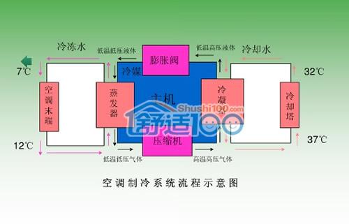 中央空调压缩机_中央空调机组原理-三种类型的中央空调机组比较 - 舒适100网