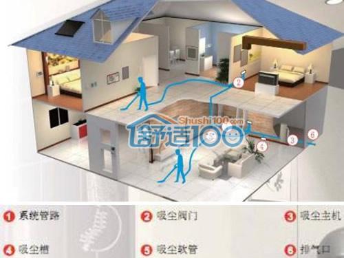 """中央除尘系统安装示意图-给您一个""""一尘不染""""的家"""