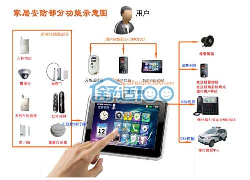 智能家居安防系统小偷进家门短信会报警图片-智能安防系统 小区智能图片