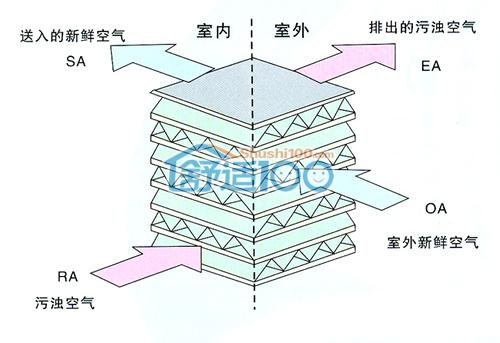 新风换气机工作原理-新风换气机原理及技术特点