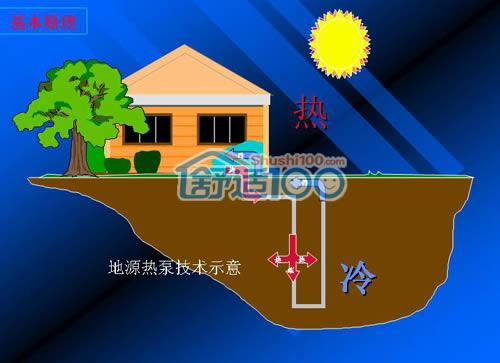 地源热泵空调夏季运行图