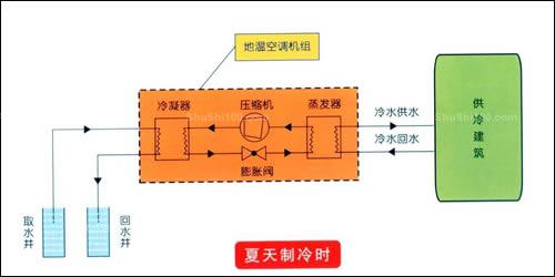 什么是水源热泵中央空调-水源热泵机组原理及优缺点