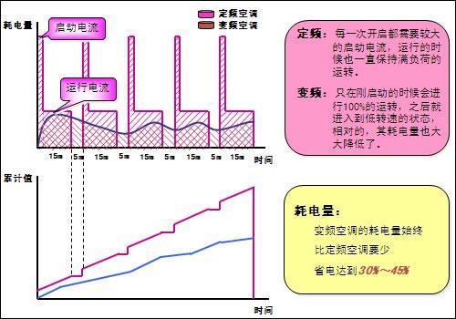 变频空调和定频空调的区别:节能性