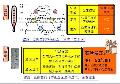 变频空调和定频空调的区别:舒适性