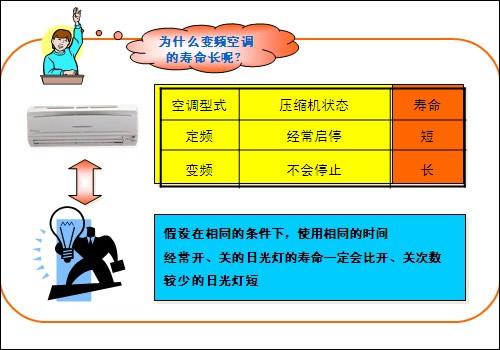 变频空调和定频空调的区别:寿命长