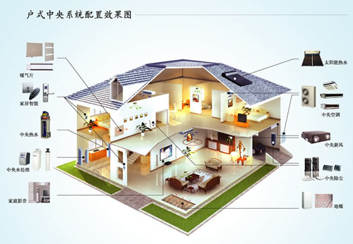 舒适家居系统配置图