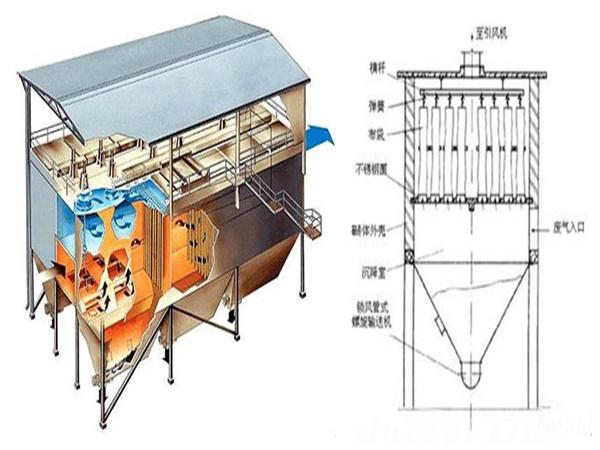 布袋除尘器介绍—布袋除尘器结构图解及相关介绍