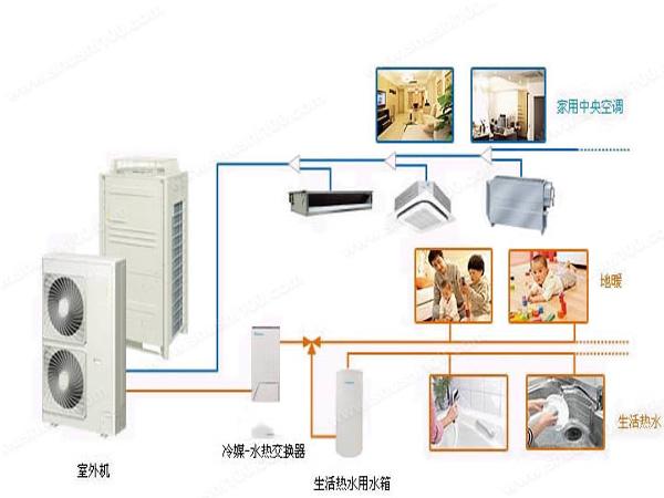 1. 使用范围广 空气源热泵的适用范围很广范,能一年四季全天候使用,并且性能稳定,不受环境影响。另外热泵产品可以进行连续加热,全自动运行程序,能够持续不断提供热水,满足广大用户的需求,使得用户得到最大的满意。 2. 节能高效 空气源热泵的运行成本比较低,节能的效果很突出,在短期之内便可收回投资,与其他能源类型的热水器相比,全年费用具有最低,有着很强的经济效益,能够为广大用户节约更多的费用资金。 3.