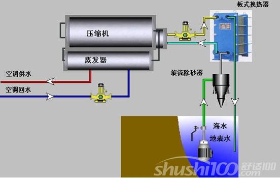 地下水源热泵系统—地下水源热泵系统分类及优缺点介绍