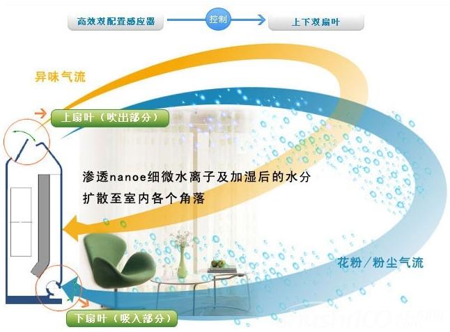 空气清新器有用吗—如何选择空气净化器?