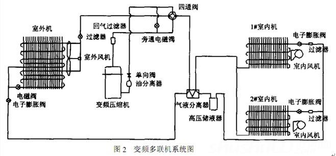 海信变频空调故障—海信变频空调工作原理和故障分析