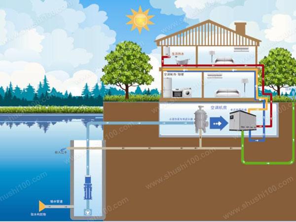 水地源热泵原理—水地源热泵原理和优点是什么