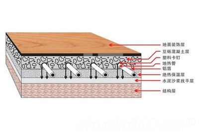 地暖回填材料—地暖回填材料要求及注意事项介绍