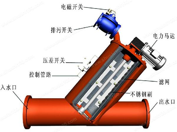 反冲洗过滤器结构—反冲洗过滤器结构图及作用