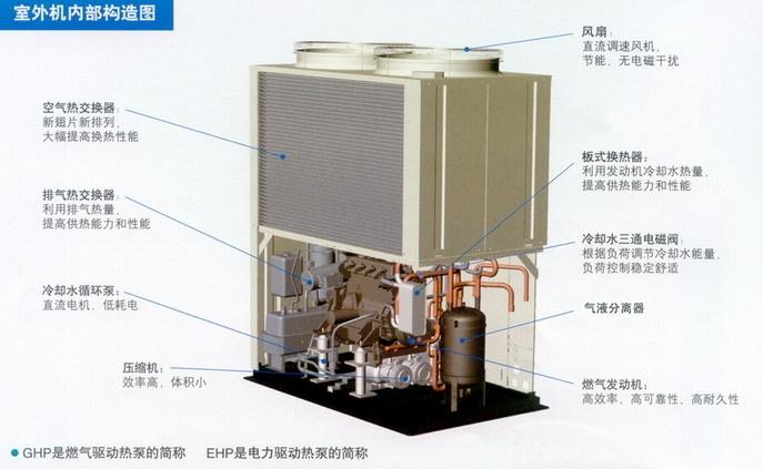 燃气热泵空调原理—燃气热泵空调工作原理介绍