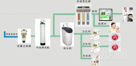 家用净水器如何选择