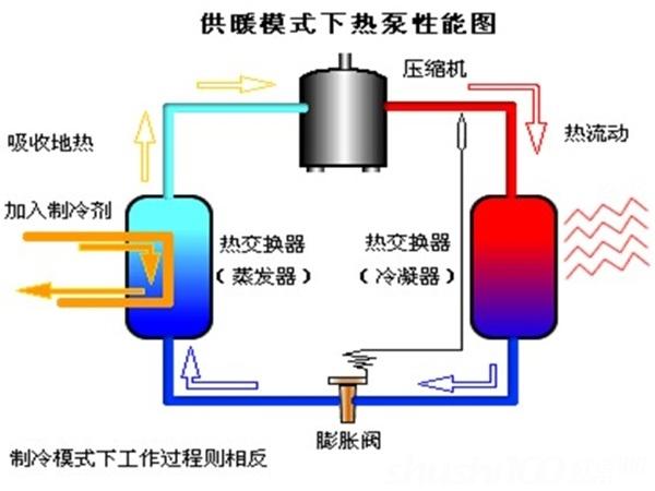 大金地源热泵空调—大金地源热泵空调工作原理及优势介绍