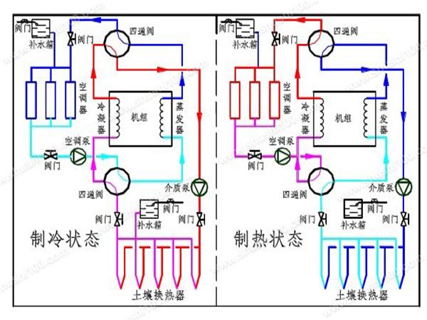 水源热泵地源热泵比较—水源热泵与地源热泵的对比