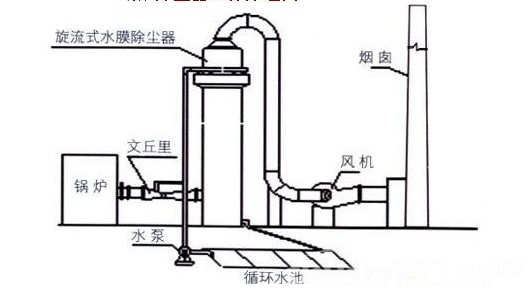 滤筒式除尘器工作原理—滤筒式除尘器的结构和工作原理介绍