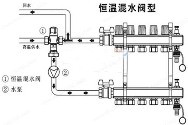 地暖分水器结构-地暖分水器的安装示意图
