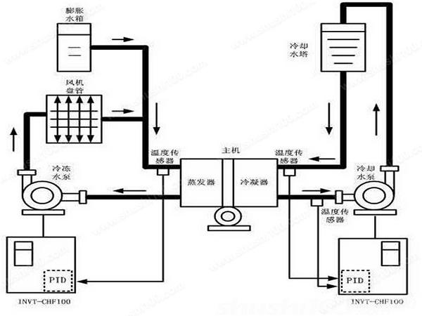 中央空调水系统维护—中央空调水系统清洗与维护的建议
