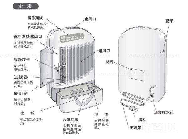 冷凝除湿原理—冷凝式和转轮式除湿机的原理及优劣
